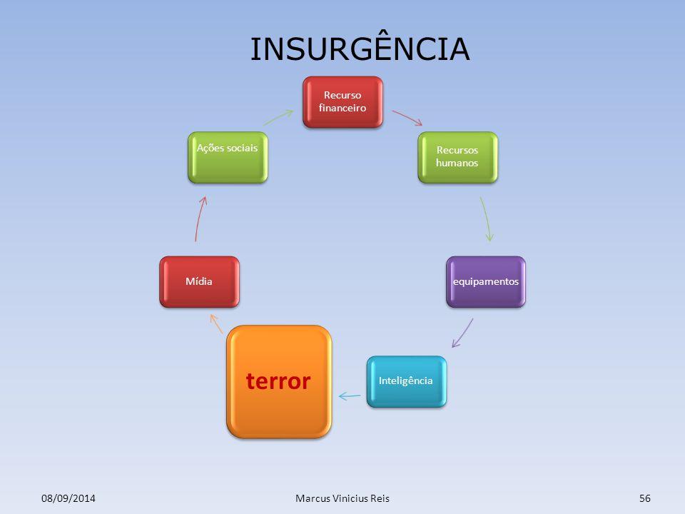 08/09/2014Marcus Vinicius Reis56 INSURGÊNCIA Recurso financeiro Recursos humanos equipamentosInteligência terror Mídia Ações sociais