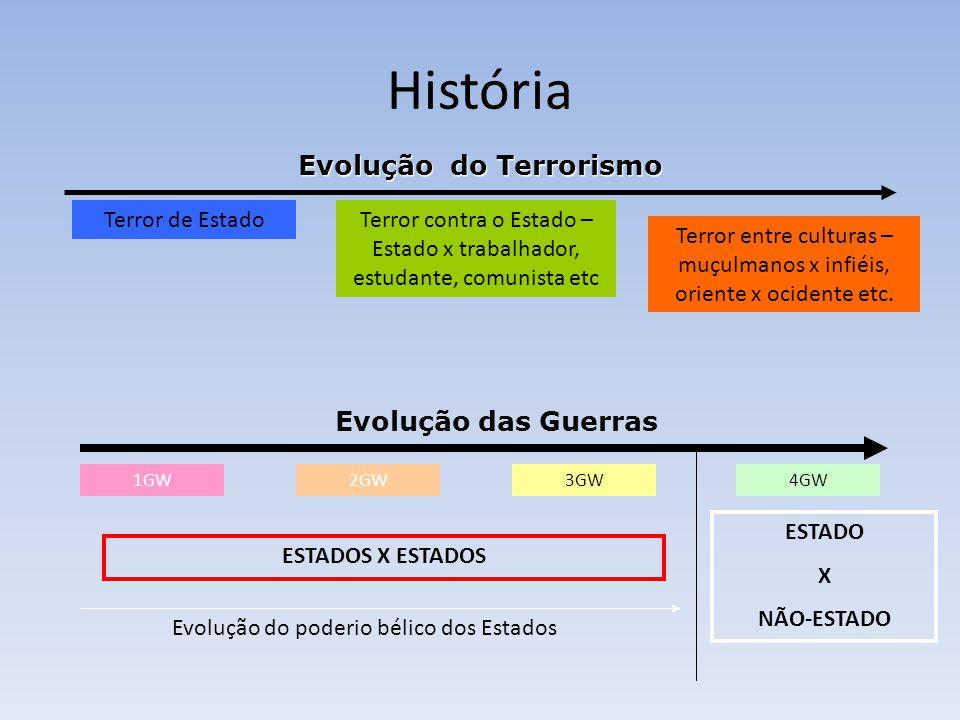 História Evolução do Terrorismo Terror de EstadoTerror contra o Estado – Estado x trabalhador, estudante, comunista etc Terror entre culturas – muçulmanos x infiéis, oriente x ocidente etc.