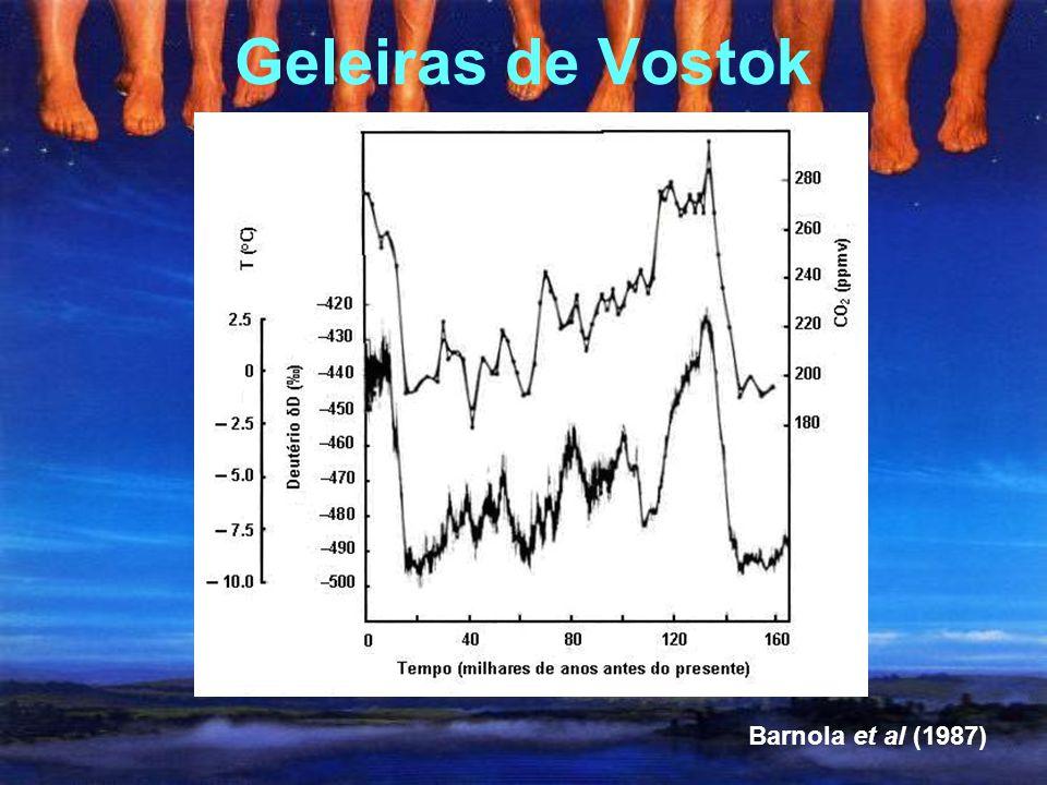 Fato 1 Existem muitos outros fatores de mudanças climáticas além da composição atmosférica, tais como vulcanismo, albedo planetário, parâmetros orbita