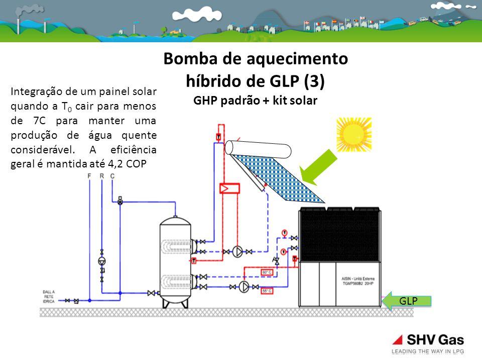 Bomba de aquecimento híbrido de GLP (3) GHP padrão + kit solar GLP Integração de um painel solar quando a T 0 cair para menos de 7C para manter uma pr