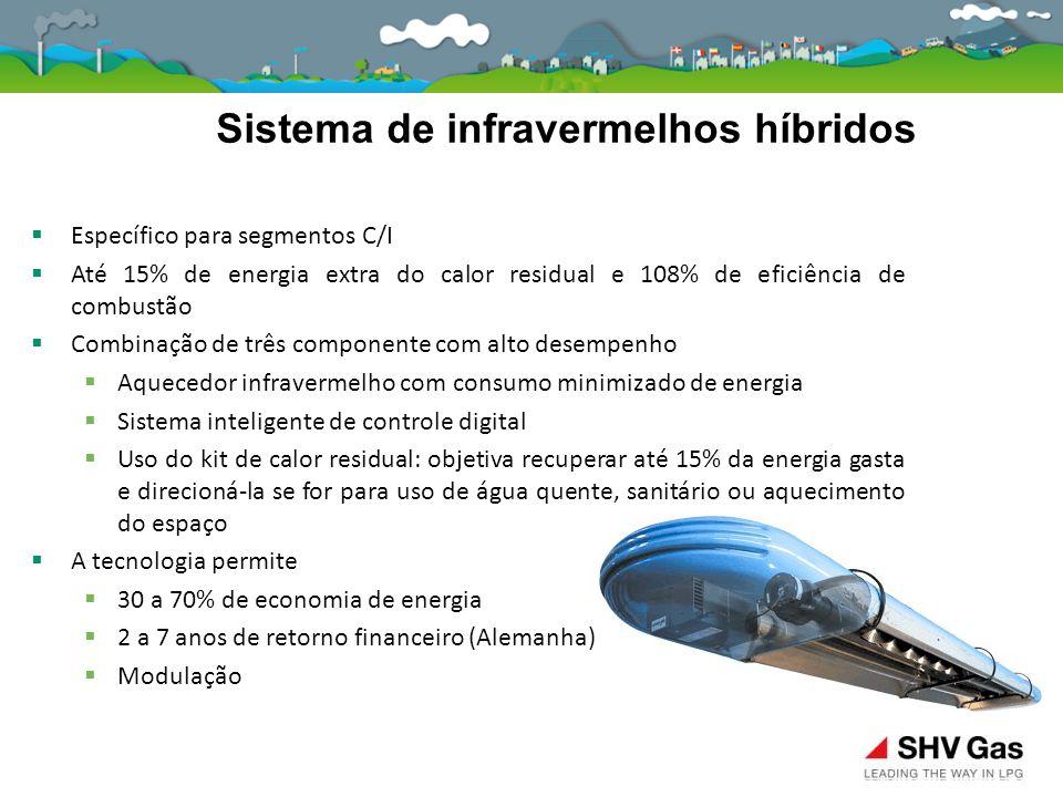  Específico para segmentos C/I  Até 15% de energia extra do calor residual e 108% de eficiência de combustão  Combinação de três componente com alt