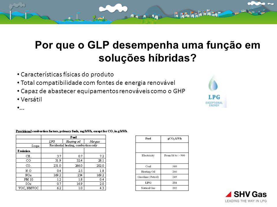 Por que o GLP desempenha uma função em soluções híbridas? Características físicas do produto Total compatibilidade com fontes de energia renovável Cap