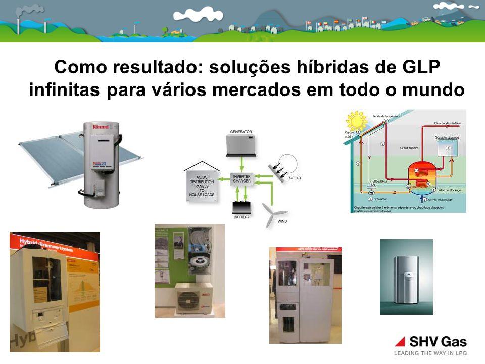 Como resultado: soluções híbridas de GLP infinitas para vários mercados em todo o mundo