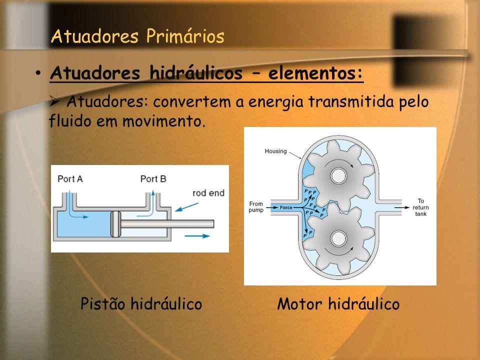 Atuadores Primários Atuadores hidráulicos – elementos:  Atuadores: convertem a energia transmitida pelo fluido em movimento. Pistão hidráulicoMotor h