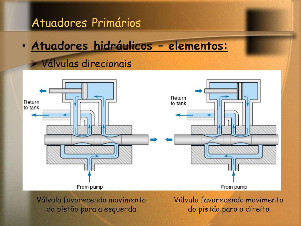 Atuadores Primários Atuadores hidráulicos – elementos:  Válvulas direcionais Válvula favorecendo movimento do pistão para a esquerda Válvula favorece