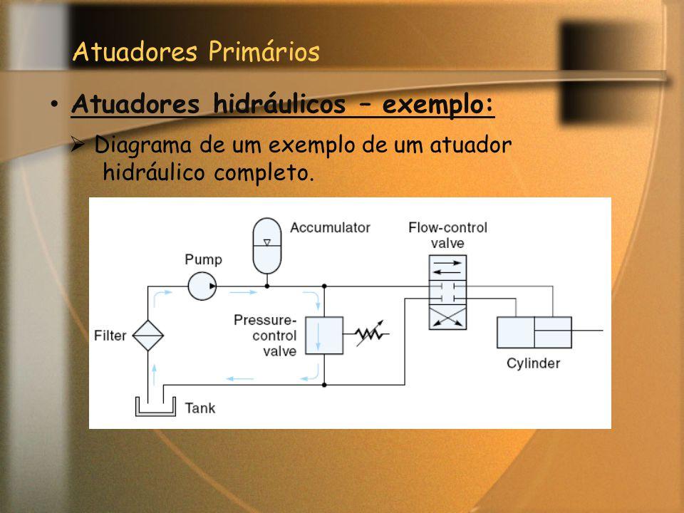 Atuadores Primários Atuadores hidráulicos – exemplo:  Diagrama de um exemplo de um atuador hidráulico completo.