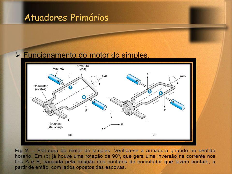 Atuadores Primários  Funcionamento do motor dc simples. Fig 2. – Estrutura do motor dc simples. Verifica-se a armadura girando no sentido horário. Em