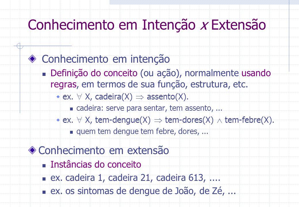Conhecimento em Intenção x Extensão Conhecimento em intenção Definição do conceito (ou ação), normalmente usando regras, em termos de sua função, estrutura, etc.