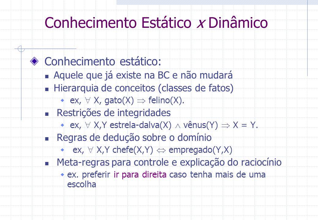 Conhecimento Estático x Dinâmico Conhecimento estático: Aquele que já existe na BC e não mudará Hierarquia de conceitos (classes de fatos)  ex,  X, gato(X)  felino(X).