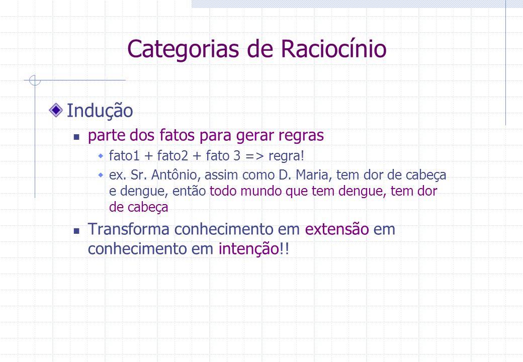 Categorias de Raciocínio Indução parte dos fatos para gerar regras  fato1 + fato2 + fato 3 => regra.