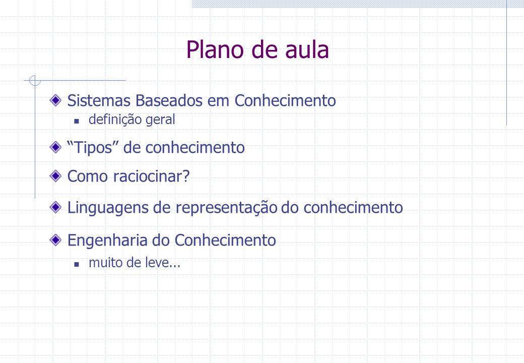 Plano de aula Sistemas Baseados em Conhecimento definição geral Tipos de conhecimento Como raciocinar.