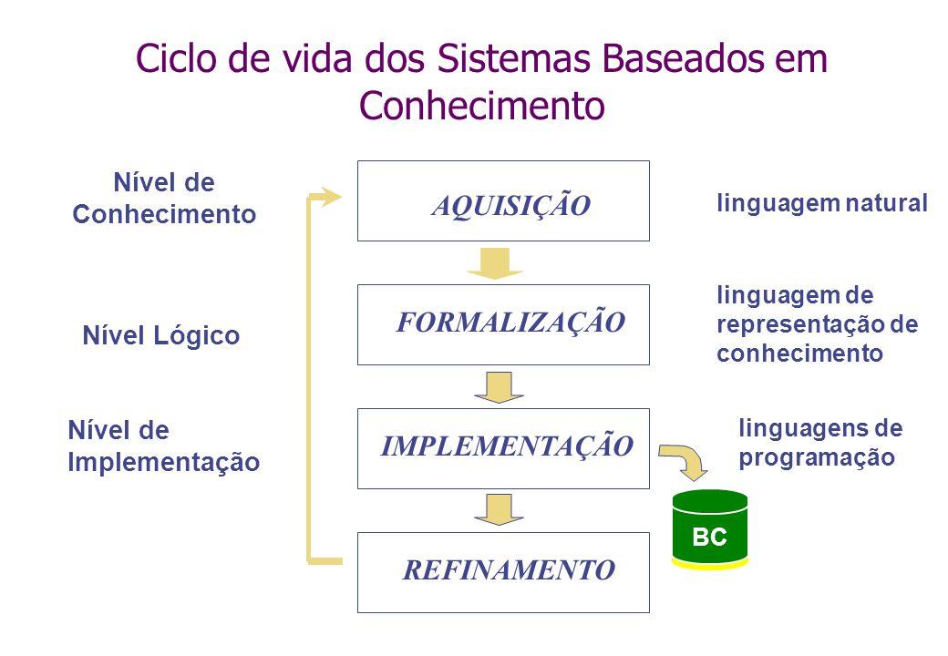 Ciclo de vida dos Sistemas Baseados em Conhecimento linguagem de representação de conhecimento Nível de Conhecimento Nível Lógico Nível de Implementação BC AQUISIÇÃO FORMALIZAÇÃO IMPLEMENTAÇÃO REFINAMENTO linguagem natural linguagens de programação
