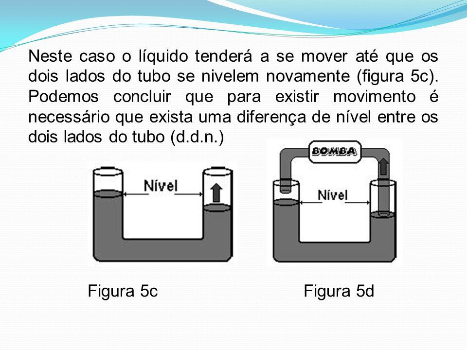 Neste caso o líquido tenderá a se mover até que os dois lados do tubo se nivelem novamente (figura 5c). Podemos concluir que para existir movimento é