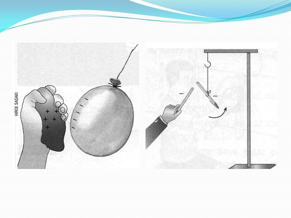 Eletrização por Contato: Quando colocamos dois condutores em contato, um eletrizado e outro neutro, pode ocorrer a passagem de elétrons de um para o outro, fazendo que o corpo neutro se eletrize.