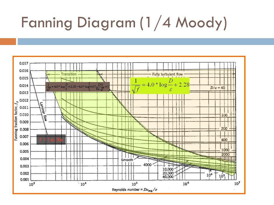 Fanning Diagram (1/4 Moody) f =16/Re