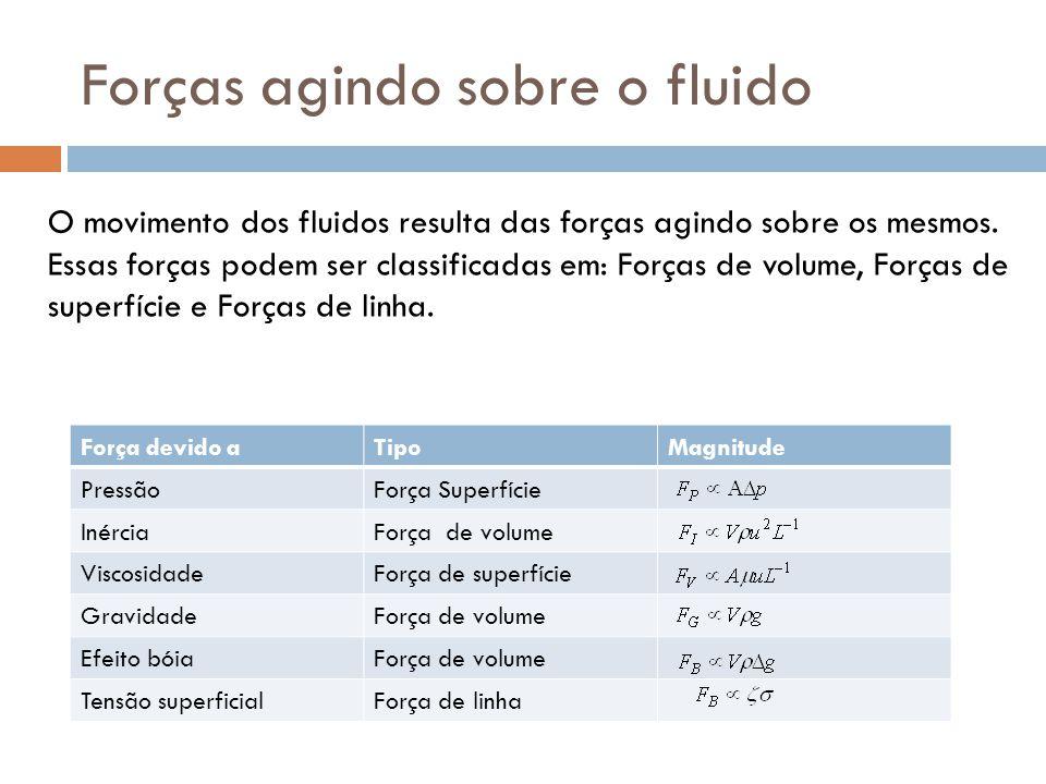 Forças agindo sobre o fluido O movimento dos fluidos resulta das forças agindo sobre os mesmos. Essas forças podem ser classificadas em: Forças de vol