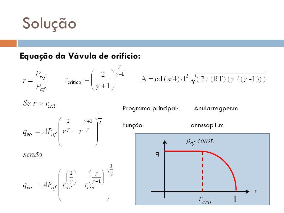 Solução Programa principal: Função: annssap1.m Anularregper.m Equação da Vávula de orifício: r q