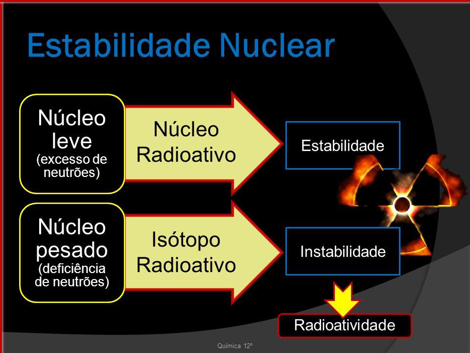 Estabilidade Estabilidade Nuclear Núcleo leve (excesso de neutrões) Núcleo pesado (deficiência de neutrões) Química 12º Núcleo Radioativo Isótopo Radioativo Radioatividade Instabilidade