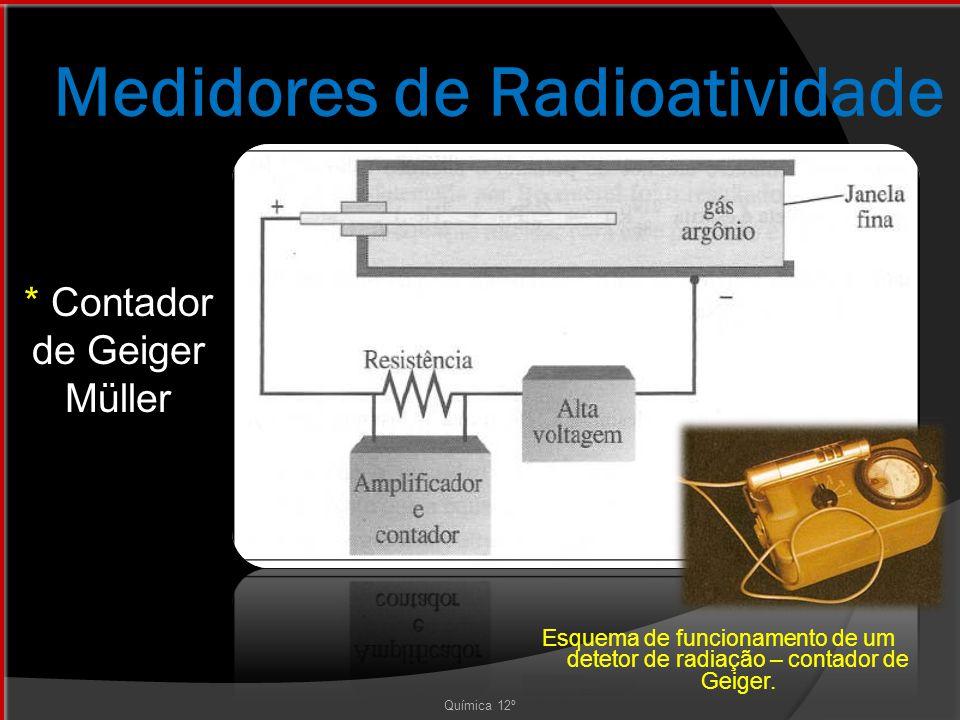 Medidores de Radioatividade * Contador de Geiger Müller Química 12º Esquema de funcionamento de um detetor de radiação – contador de Geiger.