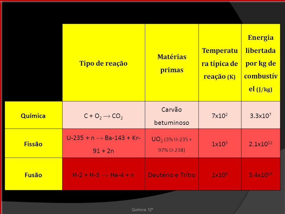 Tipo de reação Matérias primas Temperatu ra típica de reação (K) Energia libertada por kg de combustív el (J/kg) Química C + O 2  CO 2 Carvão betuminoso 7x10 2 3.3x10 7 Fissão U-235 + n  Ba-143 + Kr- 91 + 2n UO 2 (3% U-235 + 97% U-238) 1x10 3 2.1x10 12 FusãoH-2 + H-3  He-4 + nDeutério e Trítio1x10 8 3.4x10 14