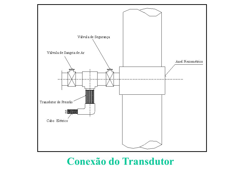Conexão do Transdutor
