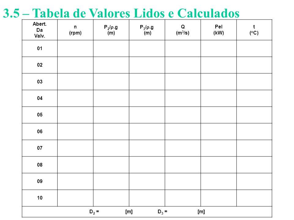 3.5 – Tabela de Valores Lidos e Calculados Abert. Da Valv. n (rpm) P 2 / .g (m) P 3 / .g (m) Q (m 3 /s) Pel (kW) t ( o C) 01 02 03 04 05 06 07 08 09