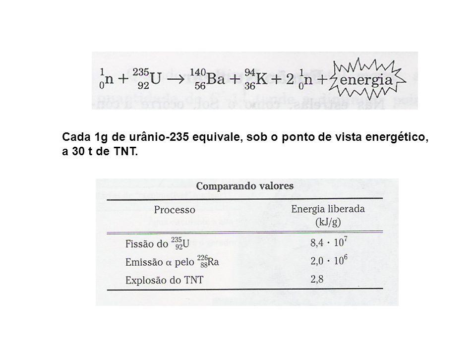 Cada 1g de urânio-235 equivale, sob o ponto de vista energético, a 30 t de TNT.