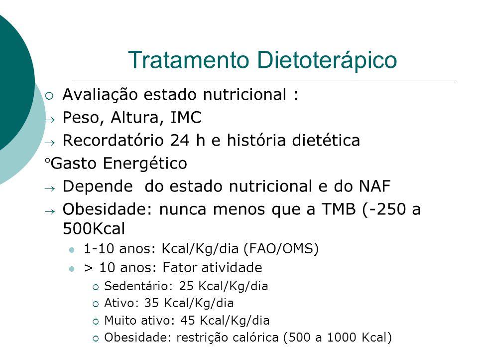 Tratamento Dietoterápico  Avaliação estado nutricional :  Peso, Altura, IMC  Recordatório 24 h e história dietética Gasto Energético  Depende do estado nutricional e do NAF  Obesidade: nunca menos que a TMB (-250 a 500Kcal 1-10 anos: Kcal/Kg/dia (FAO/OMS) > 10 anos: Fator atividade  Sedentário: 25 Kcal/Kg/dia  Ativo: 35 Kcal/Kg/dia  Muito ativo: 45 Kcal/Kg/dia  Obesidade: restrição calórica (500 a 1000 Kcal)