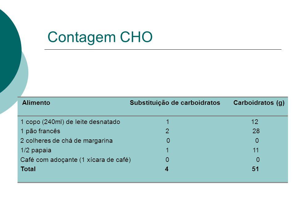 Contagem CHO Alimento Substituição de carboidratos Carboidratos (g) 1 copo (240ml) de leite desnatado 1 12 1 pão francês 2 28 2 colheres de chá de margarina 0 0 1/2 papaia 1 11 Café com adoçante (1 xícara de café) 0 0 Total 4 51