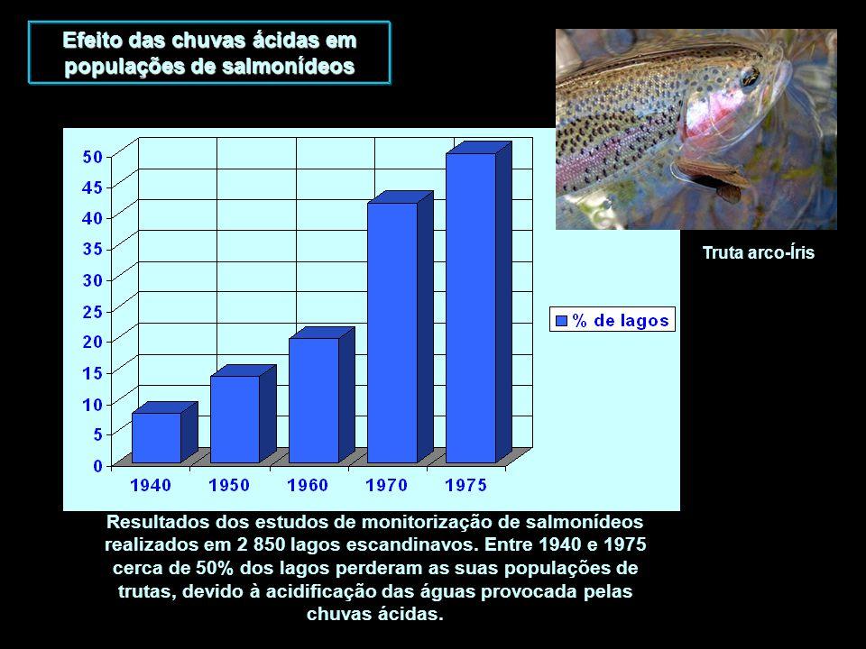 Resultados dos estudos de monitorização de salmonídeos realizados em 2 850 lagos escandinavos. Entre 1940 e 1975 cerca de 50% dos lagos perderam as su