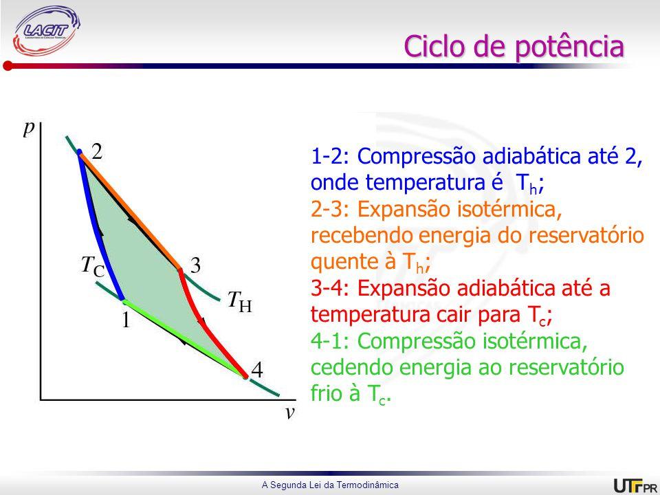 A Segunda Lei da Termodinâmica Ciclo de potência 1-2: Compressão adiabática até 2, onde temperatura é T h ; 2-3: Expansão isotérmica, recebendo energia do reservatório quente à T h ; 3-4: Expansão adiabática até a temperatura cair para T c ; 4-1: Compressão isotérmica, cedendo energia ao reservatório frio à T c.