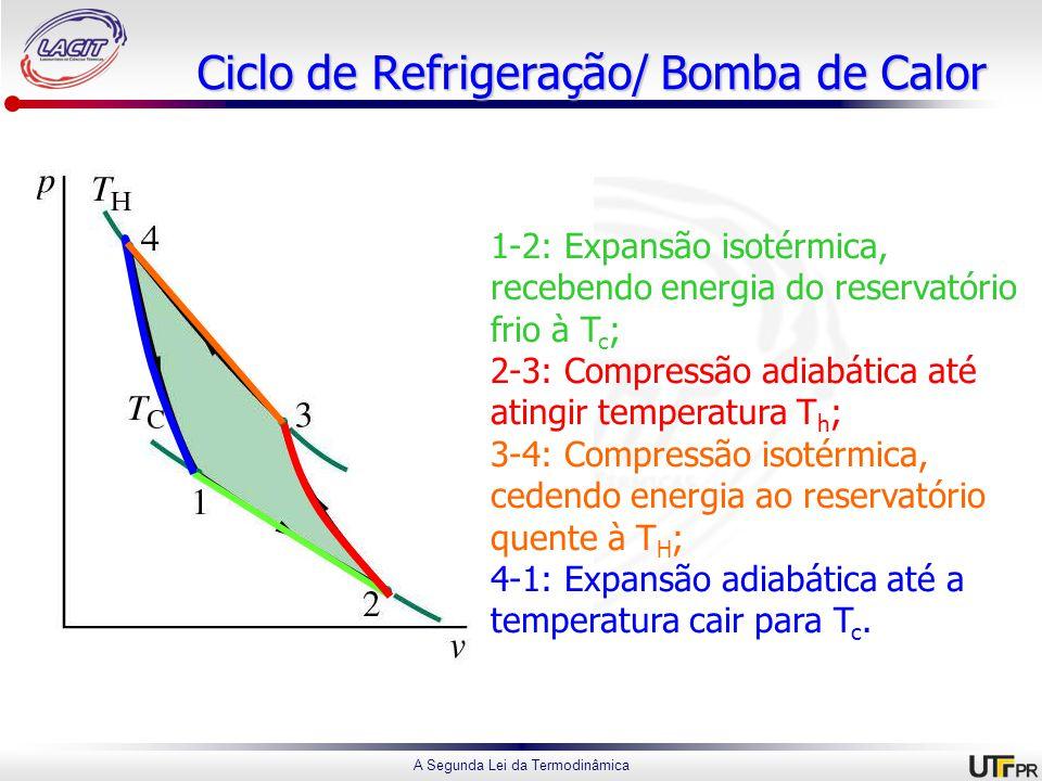 A Segunda Lei da Termodinâmica Ciclo de Refrigeração/ Bomba de Calor 1-2: Expansão isotérmica, recebendo energia do reservatório frio à T c ; 2-3: Compressão adiabática até atingir temperatura T h ; 3-4: Compressão isotérmica, cedendo energia ao reservatório quente à T H ; 4-1: Expansão adiabática até a temperatura cair para T c.