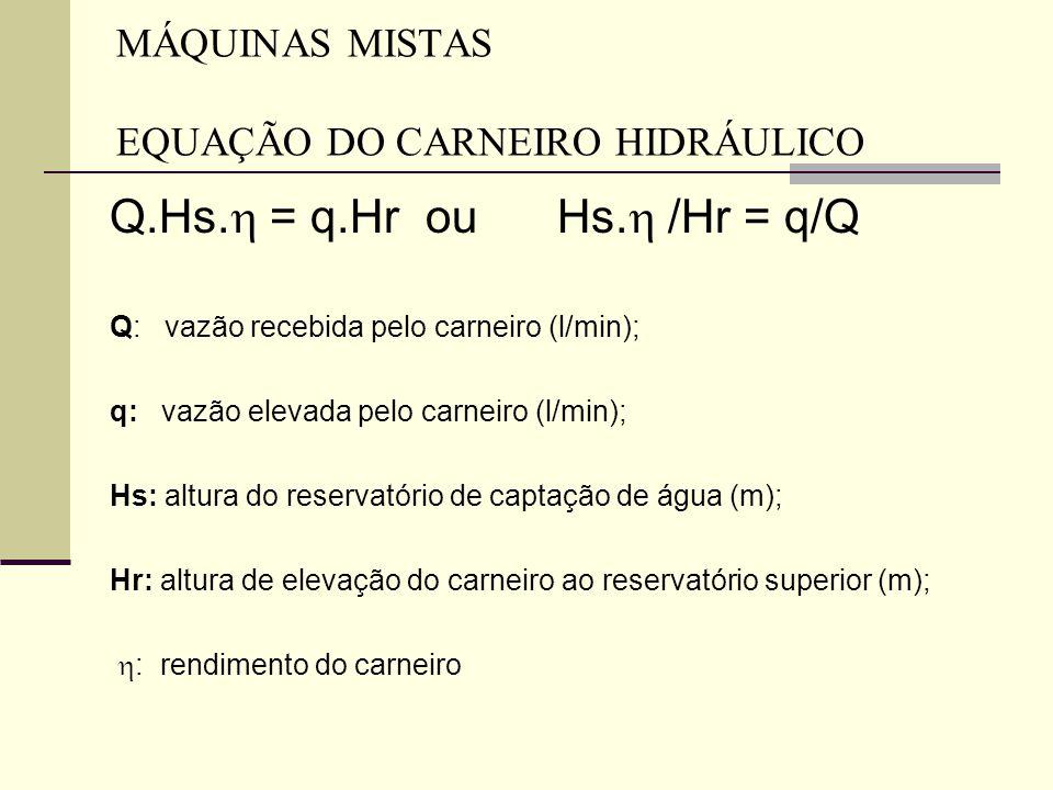 MÁQUINAS MISTAS EQUAÇÃO DO CARNEIRO HIDRÁULICO Q.Hs.  = q.Hrou Hs.  /Hr = q/Q Q: vazão recebida pelo carneiro (l/min); q: vazão elevada pelo carneir