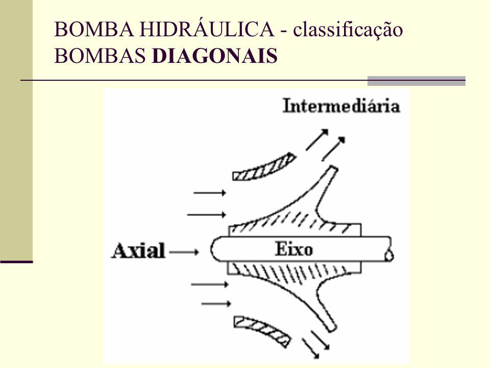 BOMBA HIDRÁULICA - classificação BOMBAS DIAGONAIS