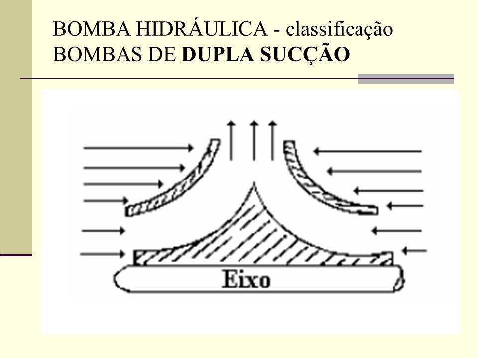 BOMBA HIDRÁULICA - classificação BOMBAS DE DUPLA SUCÇÃO