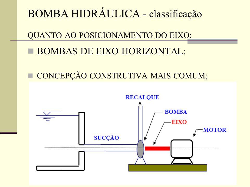 BOMBAS DE EIXO HORIZONTAL: CONCEPÇÃO CONSTRUTIVA MAIS COMUM; BOMBA HIDRÁULICA - classificação QUANTO AO POSICIONAMENTO DO EIXO: