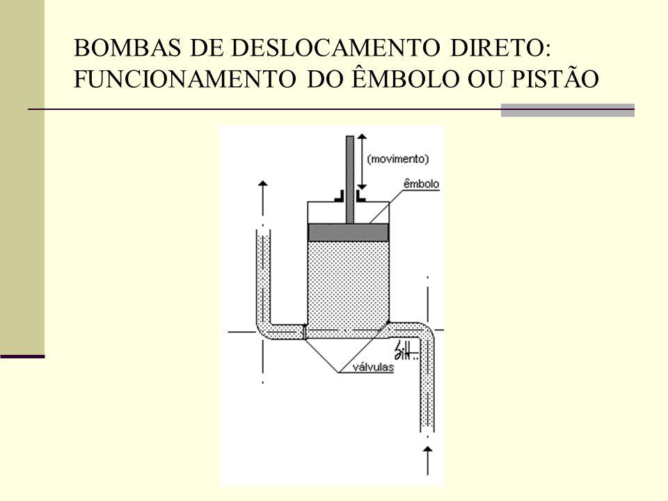 BOMBAS DE DESLOCAMENTO DIRETO: FUNCIONAMENTO DO ÊMBOLO OU PISTÃO