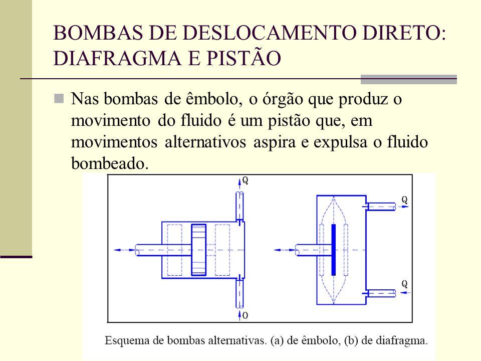 Nas bombas de êmbolo, o órgão que produz o movimento do fluido é um pistão que, em movimentos alternativos aspira e expulsa o fluido bombeado. BOMBAS