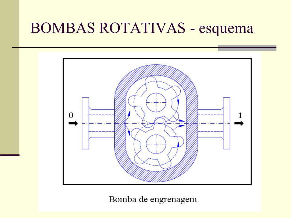 BOMBAS ROTATIVAS - esquema
