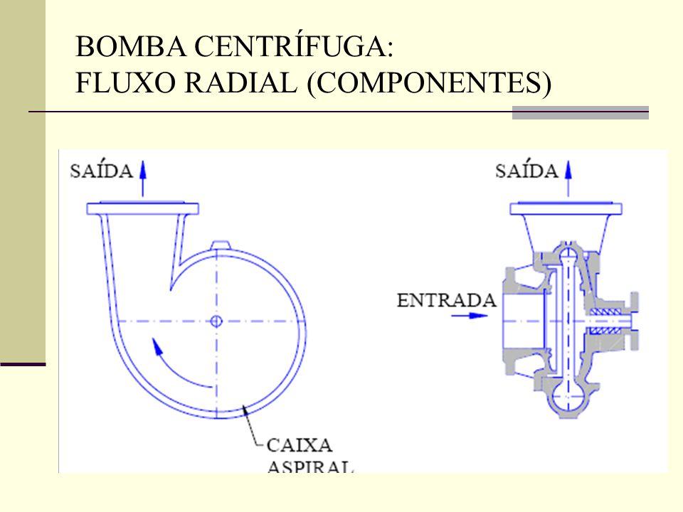 BOMBA CENTRÍFUGA: FLUXO RADIAL (COMPONENTES)