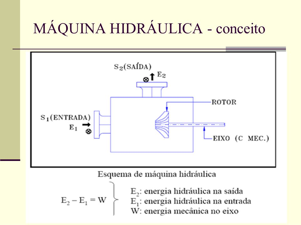 MÁQUINA HIDRÁULICA - conceito