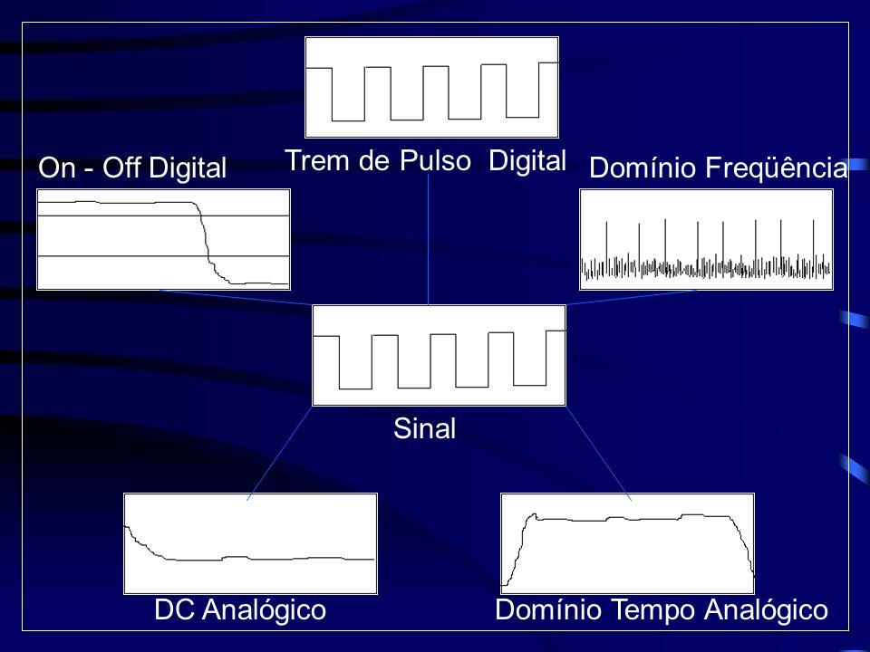 Sinal On - Off DigitalDomínio Freqüência DC AnalógicoDomínio Tempo Analógico Trem de Pulso Digital
