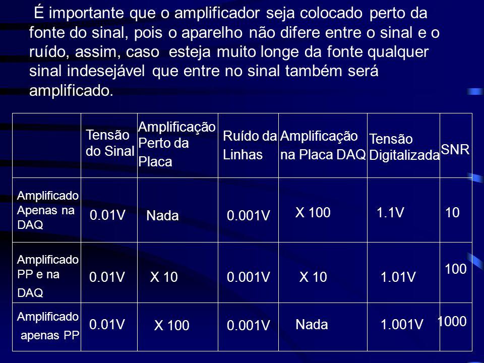É importante que o amplificador seja colocado perto da fonte do sinal, pois o aparelho não difere entre o sinal e o ruído, assim, caso esteja muito lo