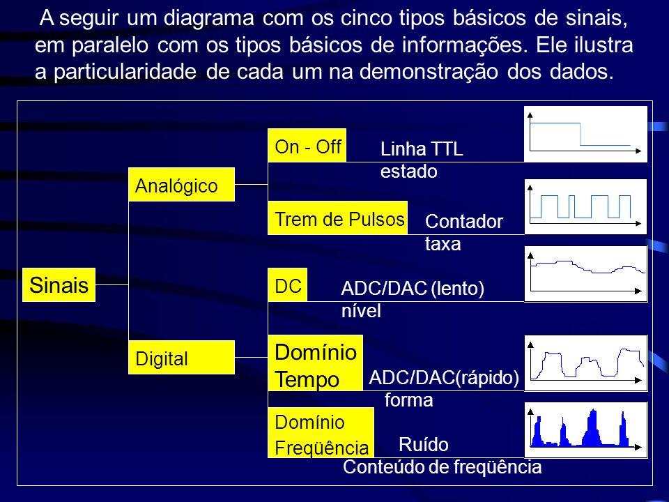 A seguir um diagrama com os cinco tipos básicos de sinais, em paralelo com os tipos básicos de informações. Ele ilustra a particularidade de cada um n