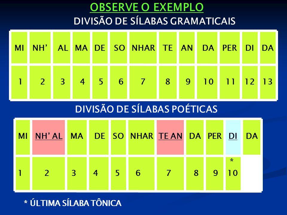 OBSERVE O EXEMPLO 1312 11 10 9 8 7 6 5 4 3 2 1 DADIPER DAANTENHAR SODEMA ALNH'MI DA * 10 DI 9 PER 8 DA 7 TE AN 6 NHAR 5 SO 4 DE 3 MA 2 NH' AL 1 MI * ÚLTIMA SÍLABA TÔNICA DIVISÃO DE SÍLABAS GRAMATICAIS DIVISÃO DE SÍLABAS POÉTICAS