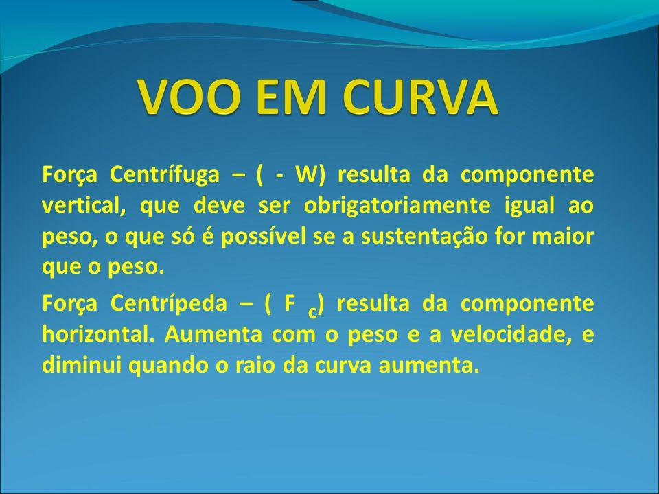 Força Centrífuga – ( - W) resulta da componente vertical, que deve ser obrigatoriamente igual ao peso, o que só é possível se a sustentação for maior