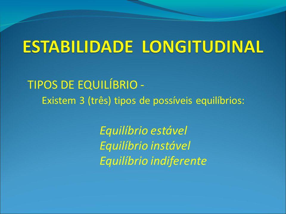 TIPOS DE EQUILÍBRIO - Existem 3 (três) tipos de possíveis equilíbrios: Equilíbrio estável Equilíbrio instável Equilíbrio indiferente
