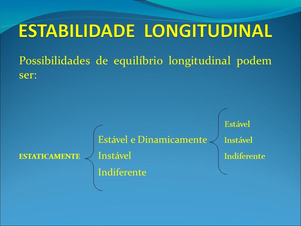 Possibilidades de equilíbrio longitudinal podem ser: Estável Estável e Dinamicamente Instável ESTATICAMENTE Instável Indiferente Indiferente