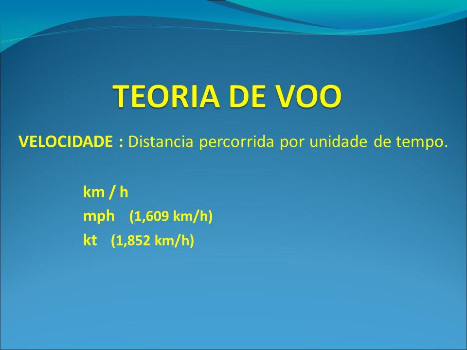 VELOCIDADE : Distancia percorrida por unidade de tempo. km / h mph (1,609 km/h) kt (1,852 km/h)