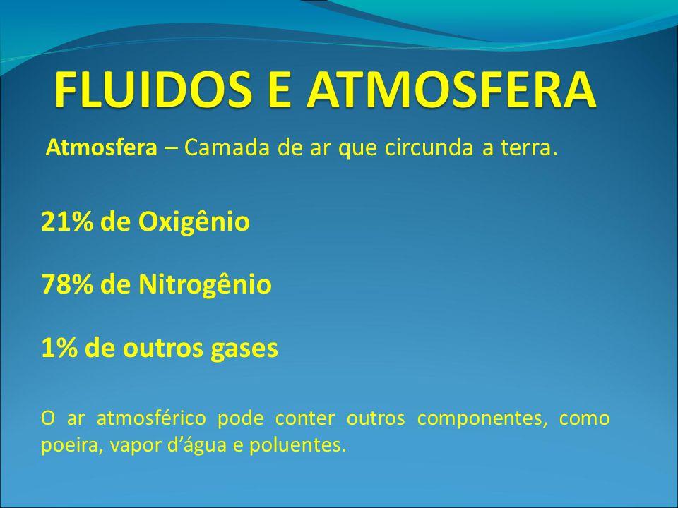Atmosfera – Camada de ar que circunda a terra. 21% de Oxigênio 78% de Nitrogênio 1% de outros gases O ar atmosférico pode conter outros componentes, c